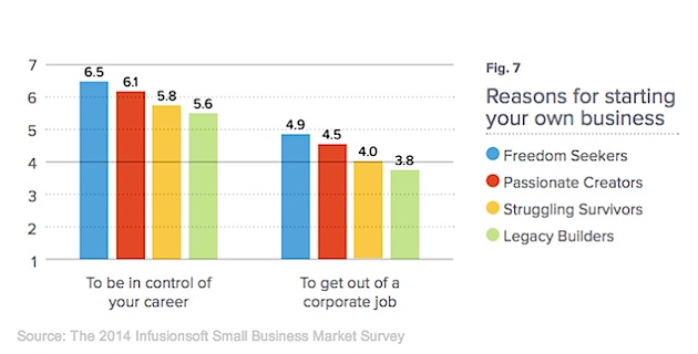 The Four Types of SMall Business Owners. Why start? Infusionsoft-120814