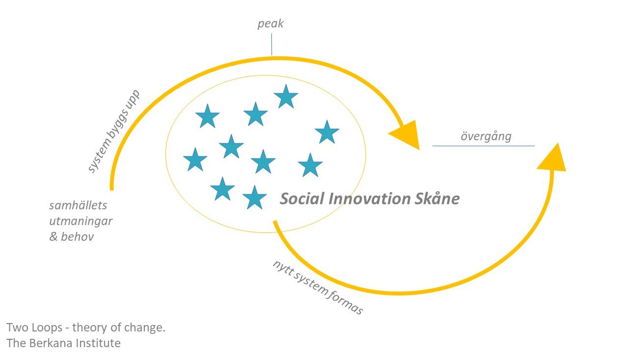 Social Innovation Skåne - Two loops - theory of change